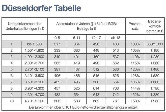 Unterhalt: Düsseldorfer Tabelle 2015